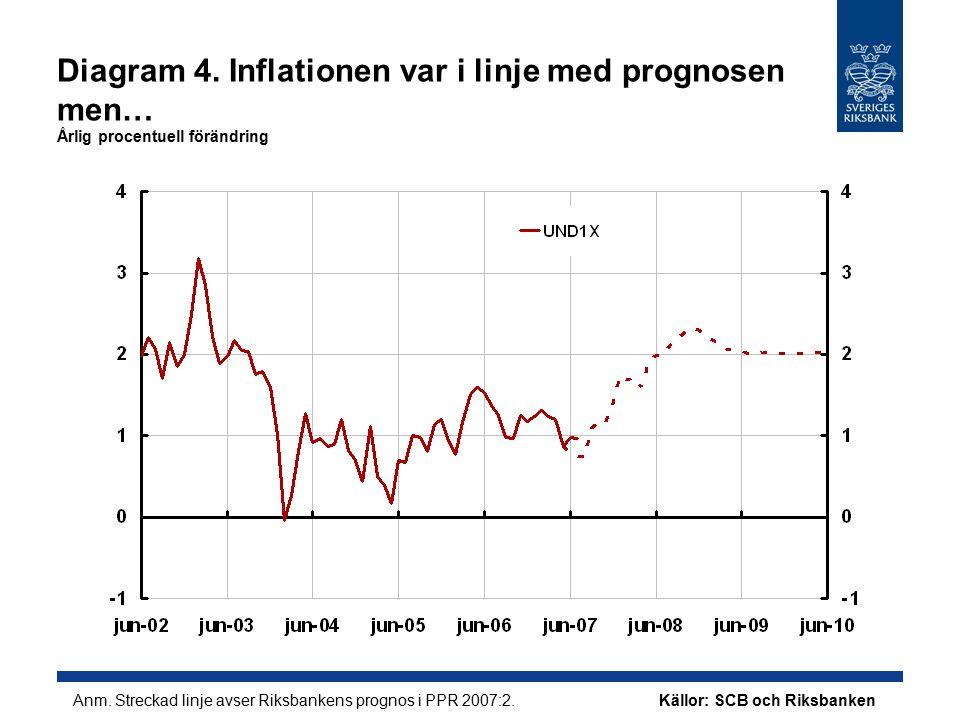 Diagram 5.…företagens kostnader steg Årlig procentuell förändring Källor: SCB och Riksbanken Anm.