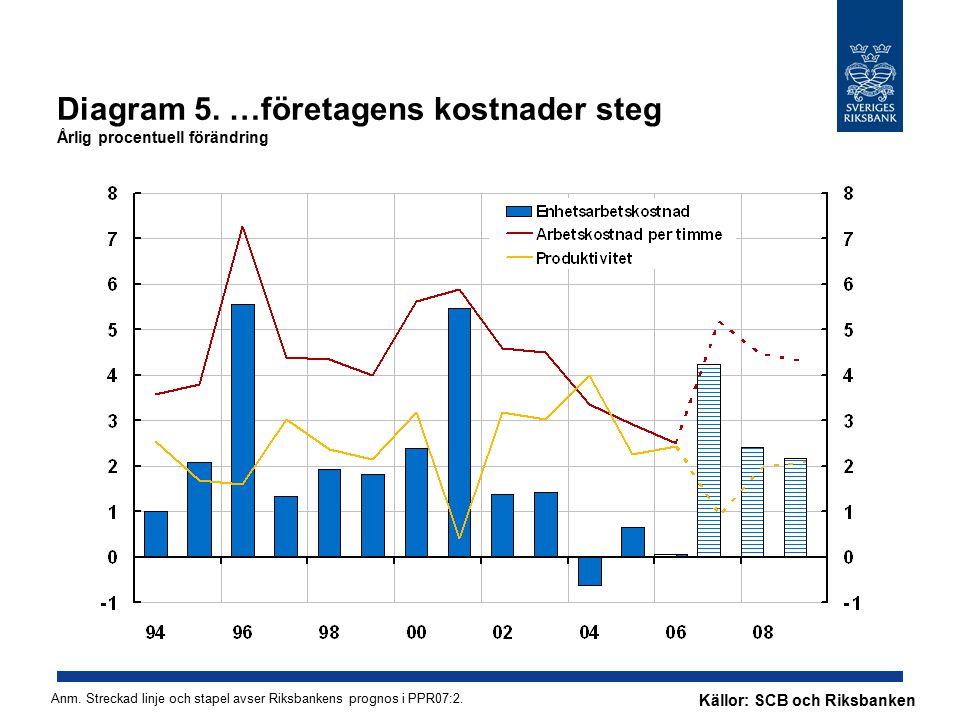Diagram 5. …företagens kostnader steg Årlig procentuell förändring Källor: SCB och Riksbanken Anm.