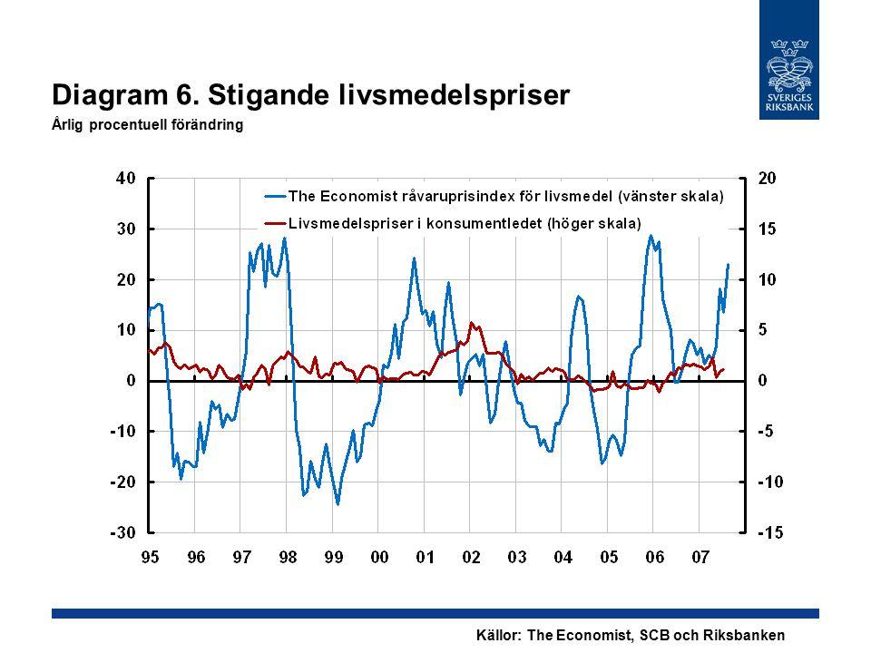 Diagram 7.Stigande inflationsförväntningar Årlig procentuell förändring Anm.