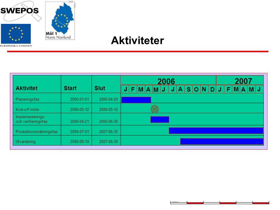 Aktiviteter AktivitetStartSlut Planeringsfas2006-01-012006-04-20 Kick-off möte2006-05-12 Implementerings- och verifieringsfas2006-04-212006-06-30 Prod