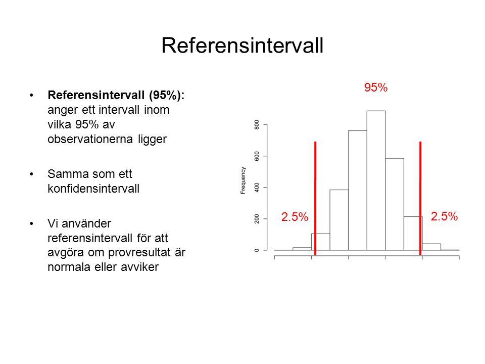 Referensintervall Referensintervall (95%): anger ett intervall inom vilka 95% av observationerna ligger Samma som ett konfidensintervall Vi använder referensintervall för att avgöra om provresultat är normala eller avviker 95% 2.5%