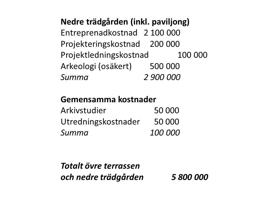 Nedre trädgården (inkl. paviljong) Entreprenadkostnad2 100 000 Projekteringskostnad 200 000 Projektledningskostnad 100 000 Arkeologi (osäkert) 500 000