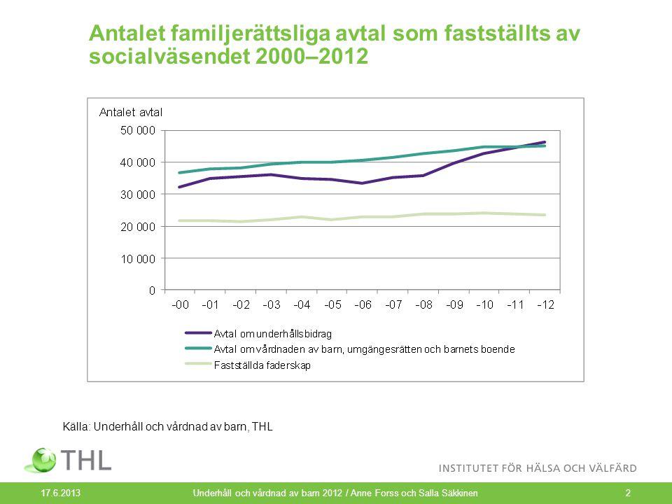 Antalet familjerättsliga avtal som fastställts av socialväsendet 2000–2012 17.6.2013 Underhåll och vårdnad av barn 2012 / Anne Forss och Salla Säkkine