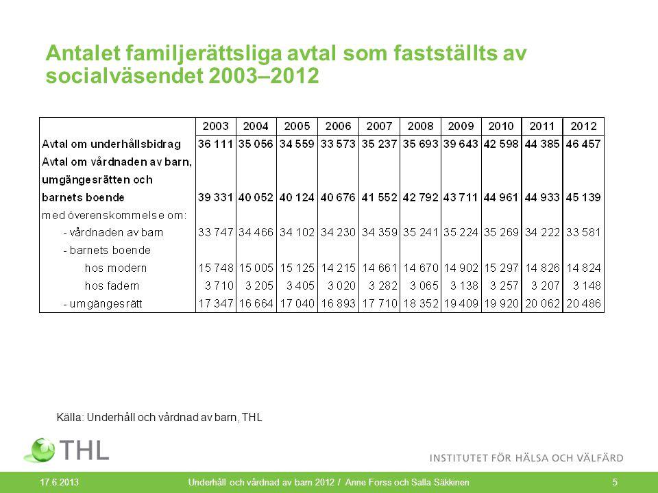 Antalet familjerättsliga avtal som fastställts av socialväsendet 2003–2012 17.6.2013 Underhåll och vårdnad av barn 2012 / Anne Forss och Salla Säkkine
