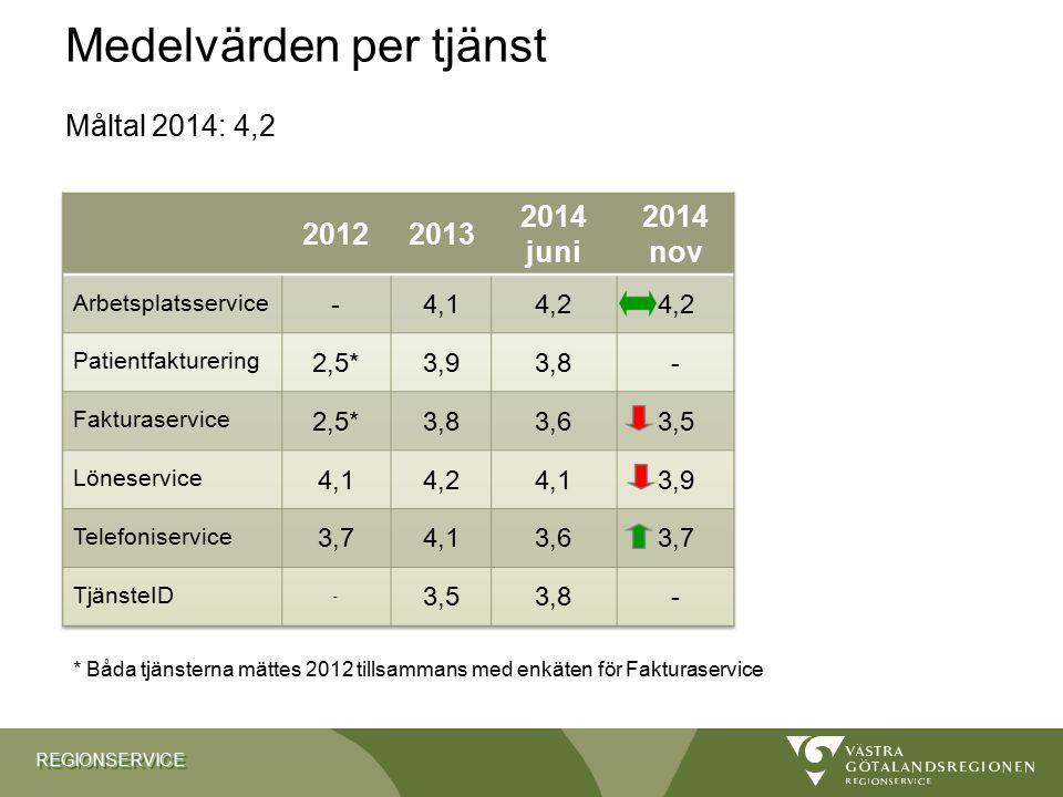 REGIONSERVICEREGIONSERVICE 10 Medelvärden per tjänst Måltal 2014: 4,2 Röda siffror = under måltalet på 4,0 * Båda tjänsterna mättes 2012 tillsammans m