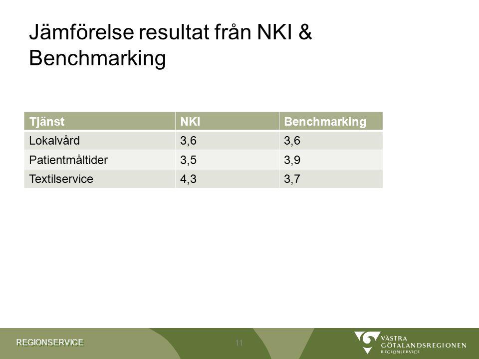 REGIONSERVICEREGIONSERVICE Jämförelse resultat från NKI & Benchmarking TjänstNKIBenchmarking Lokalvård3,6 Patientmåltider3,53,9 Textilservice4,33,7 11