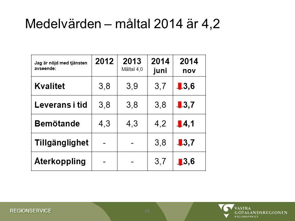 REGIONSERVICEREGIONSERVICE 16 Medelvärden – måltal 2014 är 4,2 Jag är nöjd med tjänsten avseende: 20122013 Måltal 4,0 2014 juni 2014 nov Kvalitet3,83,