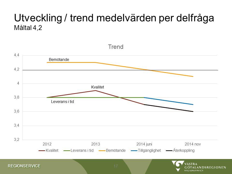 REGIONSERVICEREGIONSERVICE Utveckling / trend medelvärden per delfråga Måltal 4,2 17 Bemötande