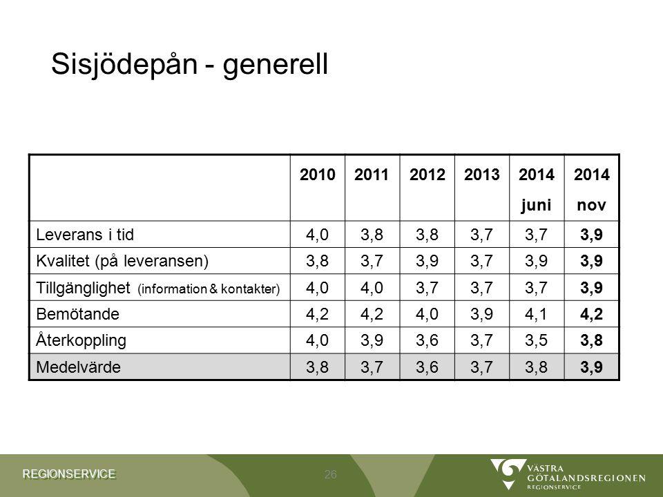 REGIONSERVICEREGIONSERVICE Sisjödepån - generell 2010201120122013 2014 juni 2014 nov Leverans i tid4,03,8 3,7 3,9 Kvalitet (på leveransen)3,83,73,93,7