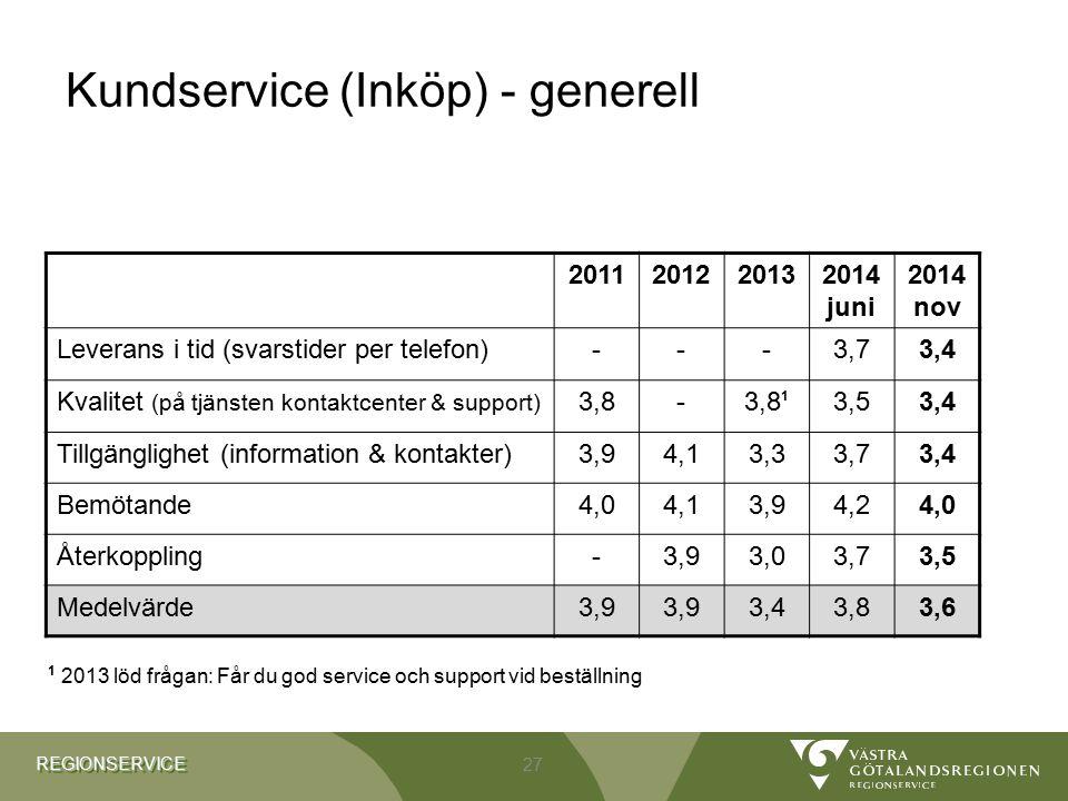 REGIONSERVICEREGIONSERVICE Kundservice (Inköp) - generell 2011201220132014 juni 2014 nov Leverans i tid (svarstider per telefon)---3,73,4 Kvalitet (på