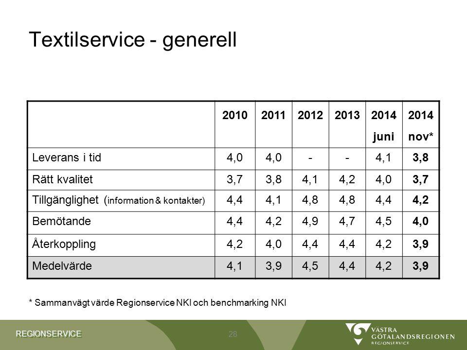 REGIONSERVICEREGIONSERVICE Textilservice - generell 2010201120122013 2014 juni 2014 nov* Leverans i tid4,0 --4,13,8 Rätt kvalitet3,73,84,14,24,03,7 Ti
