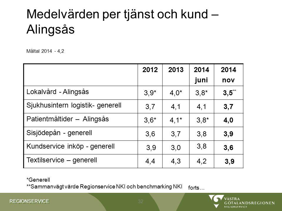 REGIONSERVICEREGIONSERVICE Medelvärden per tjänst och kund – Alingsås Måltal 2014 - 4,2 201220132014 juni 2014 nov Lokalvård - Alingsås 3,9*4,0*3,8* 3