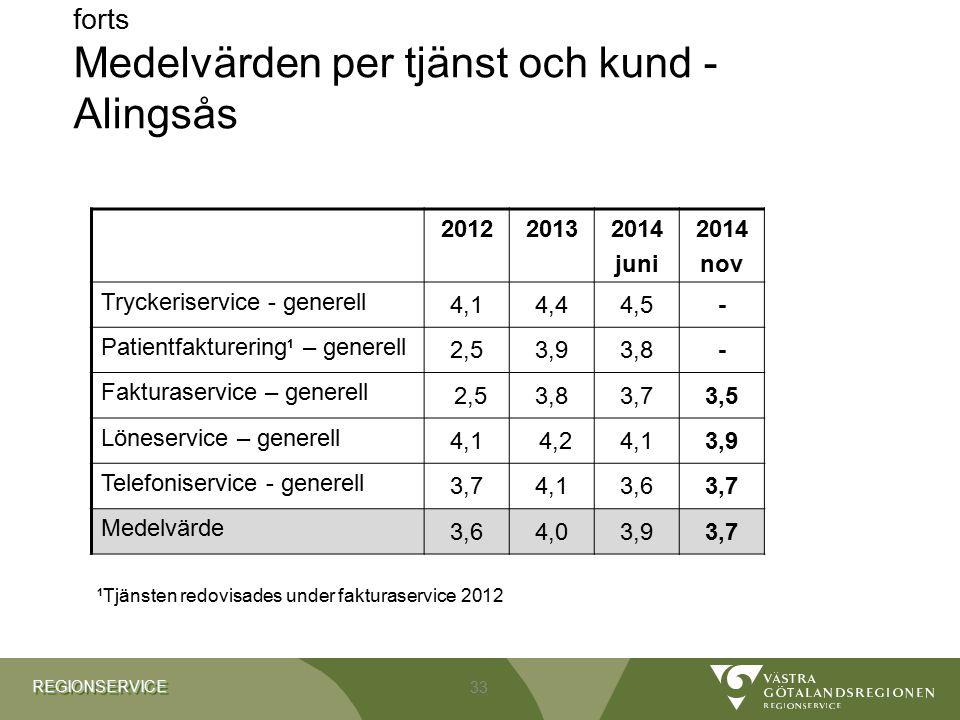 REGIONSERVICEREGIONSERVICE forts Medelvärden per tjänst och kund - Alingsås 201220132014 juni 2014 nov Tryckeriservice - generell 4,14,44,5- Patientfa