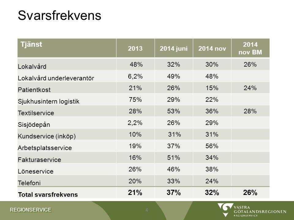 REGIONSERVICEREGIONSERVICE Utveckling medelvärden sen 2010 – patientfakturering, fakturaservice, löneservice och telefoniservice 15