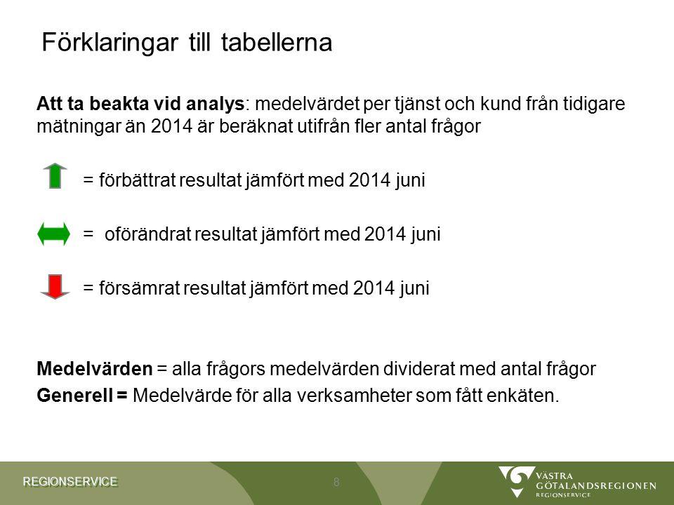 REGIONSERVICEREGIONSERVICE Förklaringar till tabellerna Att ta beakta vid analys: medelvärdet per tjänst och kund från tidigare mätningar än 2014 är b