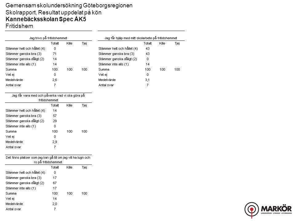 Gemensam skolundersökning Göteborgsregionen Skolrapport, Resultat uppdelat på kön Kannebäcksskolan Spec ÅK5 Fritidshem