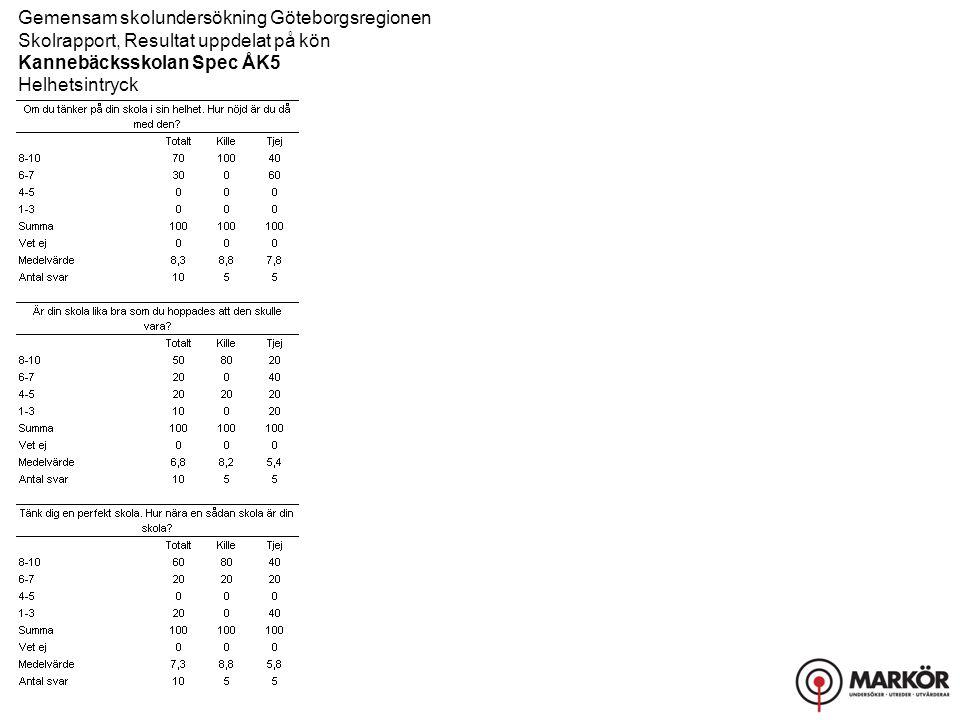 Gemensam skolundersökning Göteborgsregionen Skolrapport, Resultat uppdelat på kön Kannebäcksskolan Spec ÅK5 Helhetsintryck