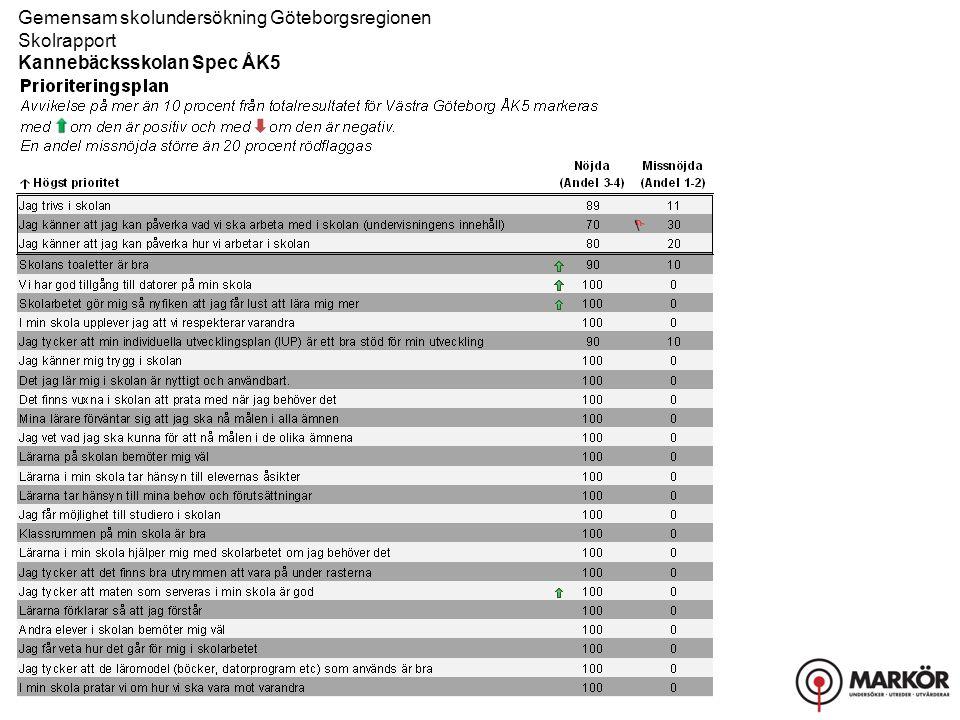 Gemensam skolundersökning Göteborgsregionen Skolrapport, Resultat uppdelat på kön Kannebäcksskolan Spec ÅK5 Bemötande