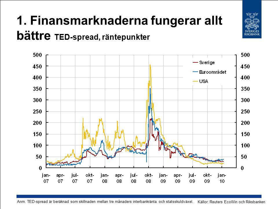 1. Finansmarknaderna fungerar allt bättre TED-spread, räntepunkter Källor: Reuters EcoWin och Riksbanken Anm. TED-spread är beräknad som skillnaden me