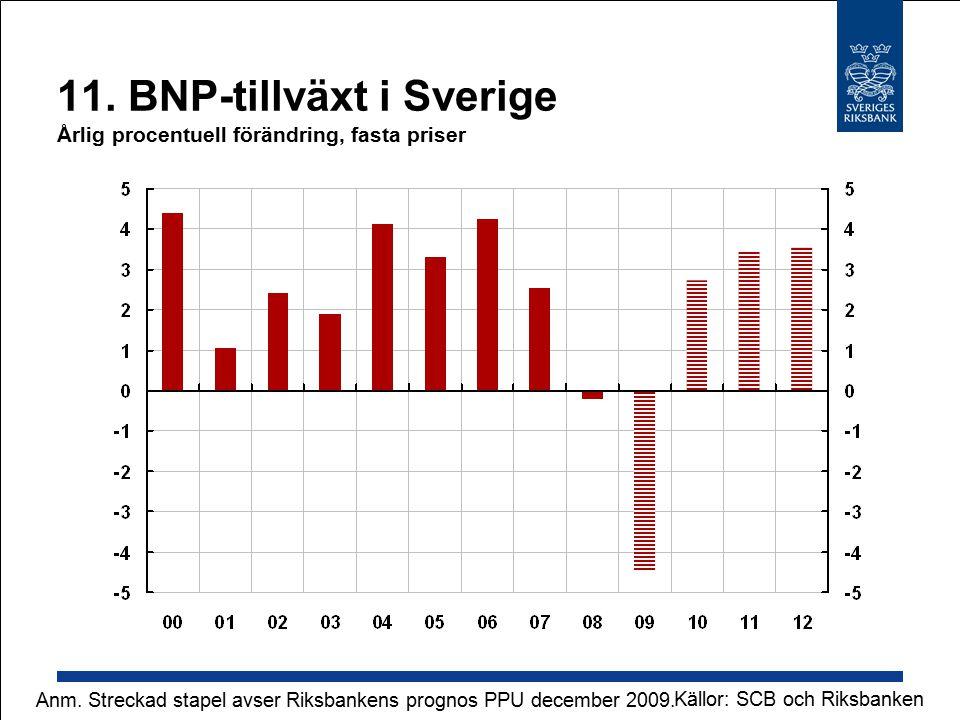 11. BNP-tillväxt i Sverige Årlig procentuell förändring, fasta priser Källor: SCB och Riksbanken Anm. Streckad stapel avser Riksbankens prognos PPU de