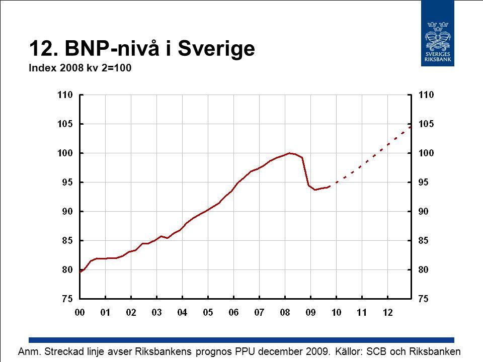 12. BNP-nivå i Sverige Index 2008 kv 2=100 Källor: SCB och RiksbankenAnm.