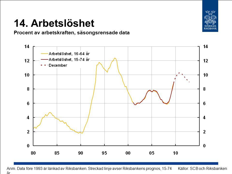 14. Arbetslöshet Procent av arbetskraften, säsongsrensade data Källor: SCB och RiksbankenAnm.