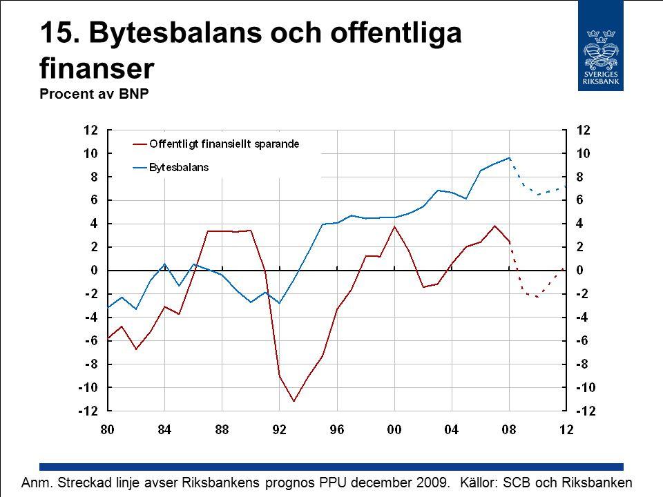 15. Bytesbalans och offentliga finanser Procent av BNP Källor: SCB och RiksbankenAnm.