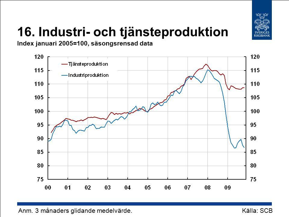 16. Industri- och tjänsteproduktion Index januari 2005=100, säsongsrensad data Källa: SCB Anm.