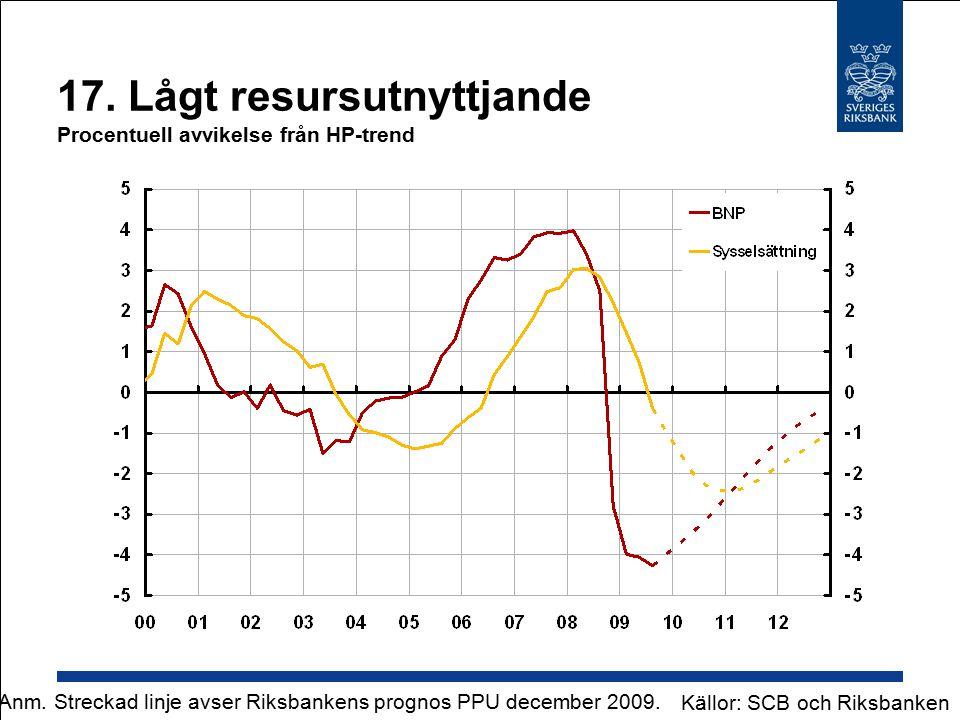 17. Lågt resursutnyttjande Procentuell avvikelse från HP-trend Källor: SCB och Riksbanken Anm.