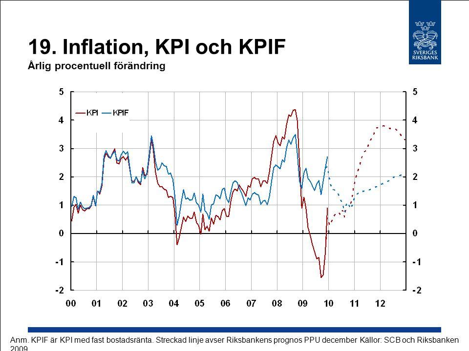 19. Inflation, KPI och KPIF Årlig procentuell förändring Källor: SCB och RiksbankenAnm.