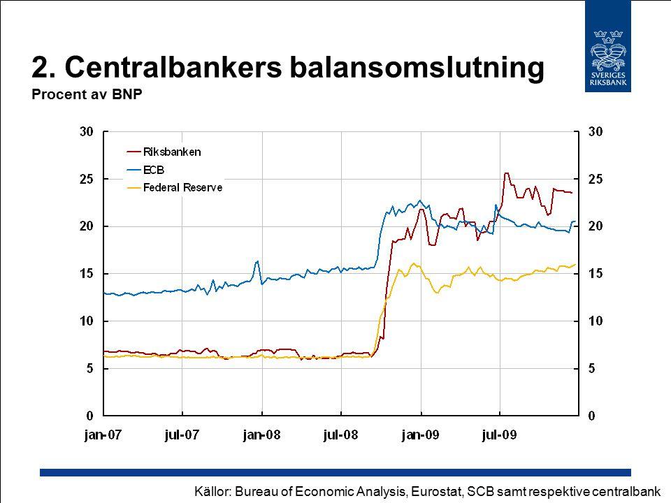 2. Centralbankers balansomslutning Procent av BNP Källor: Bureau of Economic Analysis, Eurostat, SCB samt respektive centralbank