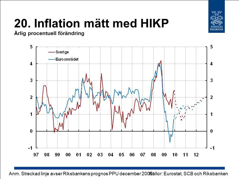 20. Inflation mätt med HIKP Årlig procentuell förändring Källor: Eurostat, SCB och RiksbankenAnm.