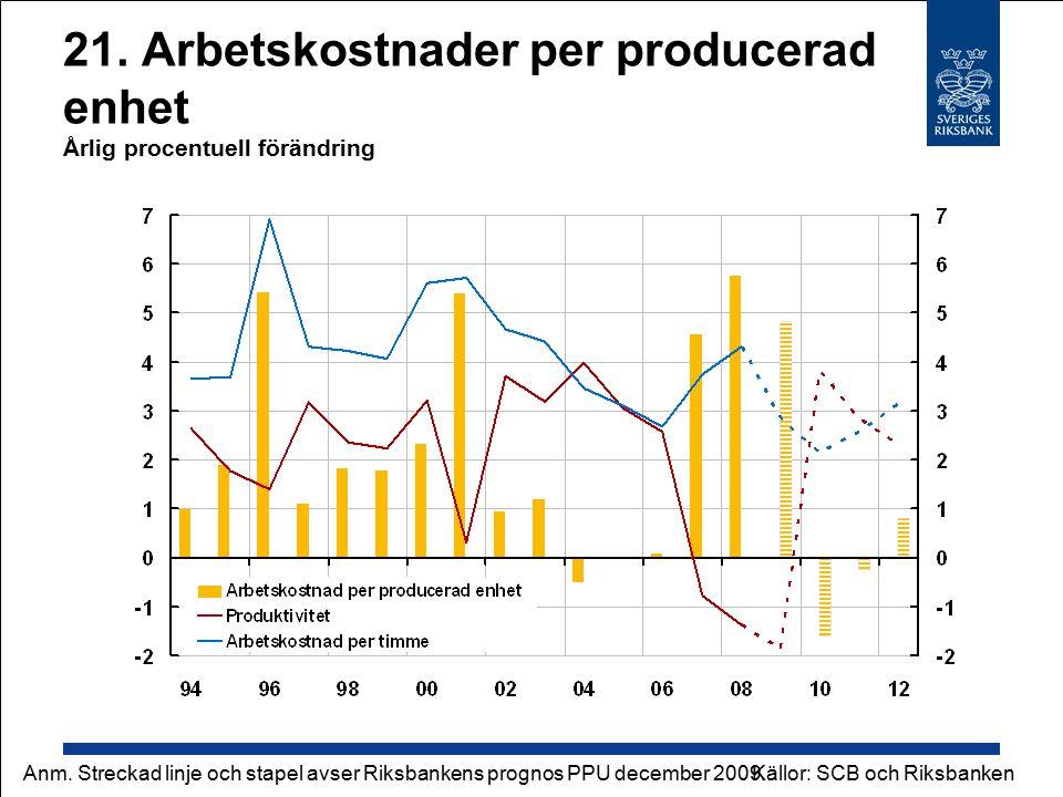21. Arbetskostnader per producerad enhet Årlig procentuell förändring Källor: SCB och RiksbankenAnm. Streckad linje och stapel avser Riksbankens progn