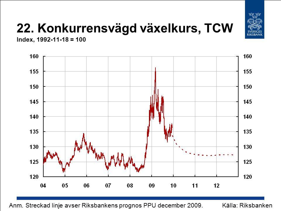 22. Konkurrensvägd växelkurs, TCW Index, 1992-11-18 = 100 Källa: RiksbankenAnm. Streckad linje avser Riksbankens prognos PPU december 2009.