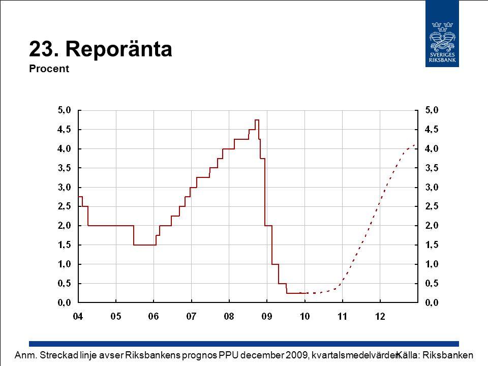 23. Reporänta Procent Källa: RiksbankenAnm. Streckad linje avser Riksbankens prognos PPU december 2009, kvartalsmedelvärden.