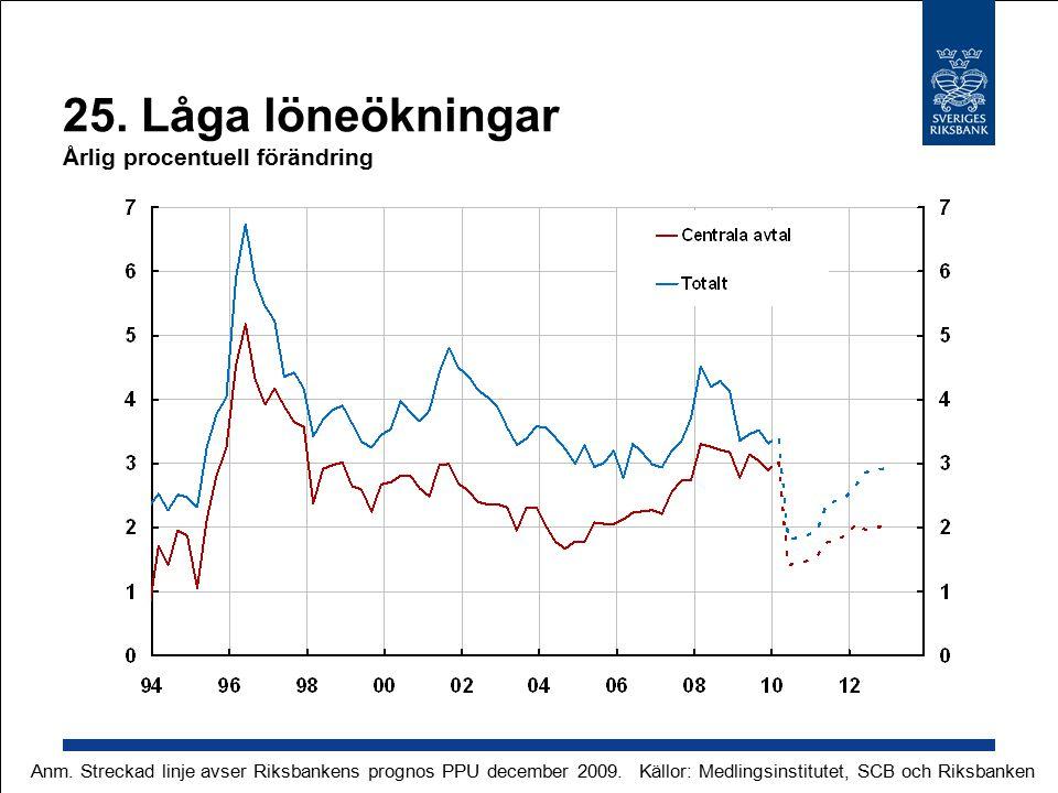 25. Låga löneökningar Årlig procentuell förändring Anm.