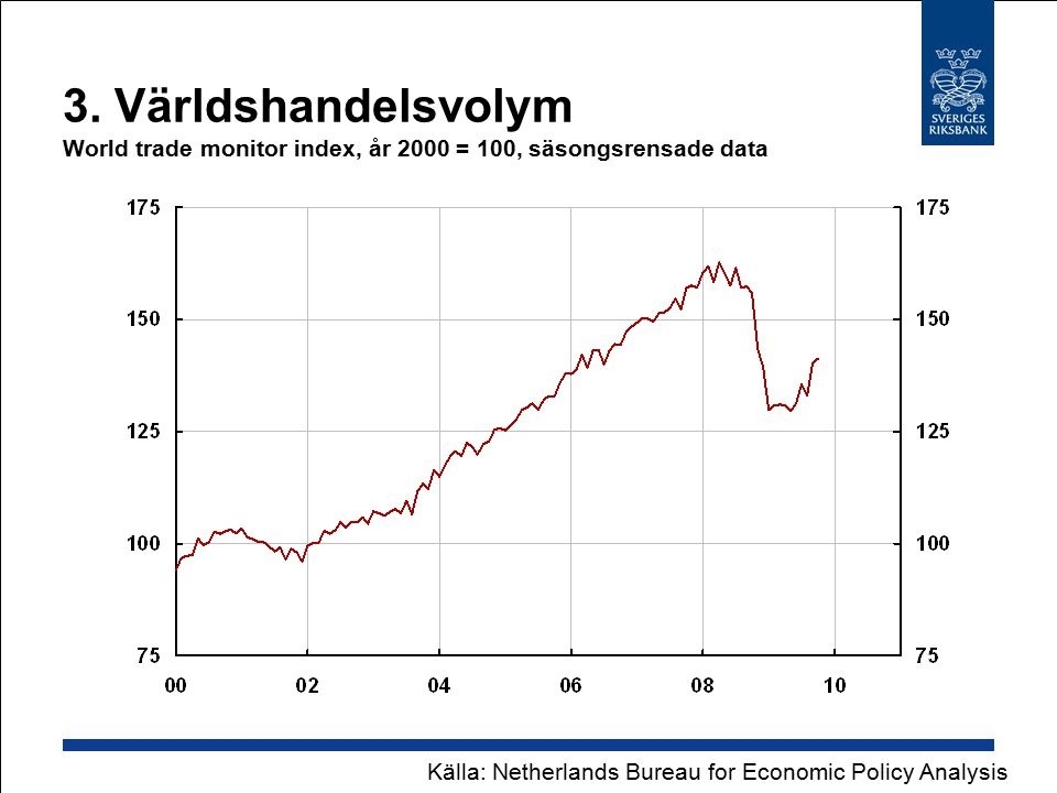 3. Världshandelsvolym World trade monitor index, år 2000 = 100, säsongsrensade data Källa: Netherlands Bureau for Economic Policy Analysis