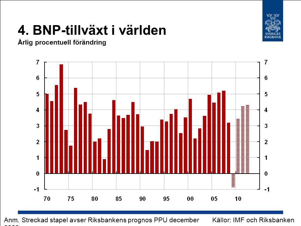 4. BNP-tillväxt i världen Årlig procentuell förändring Källor: IMF och RiksbankenAnm.