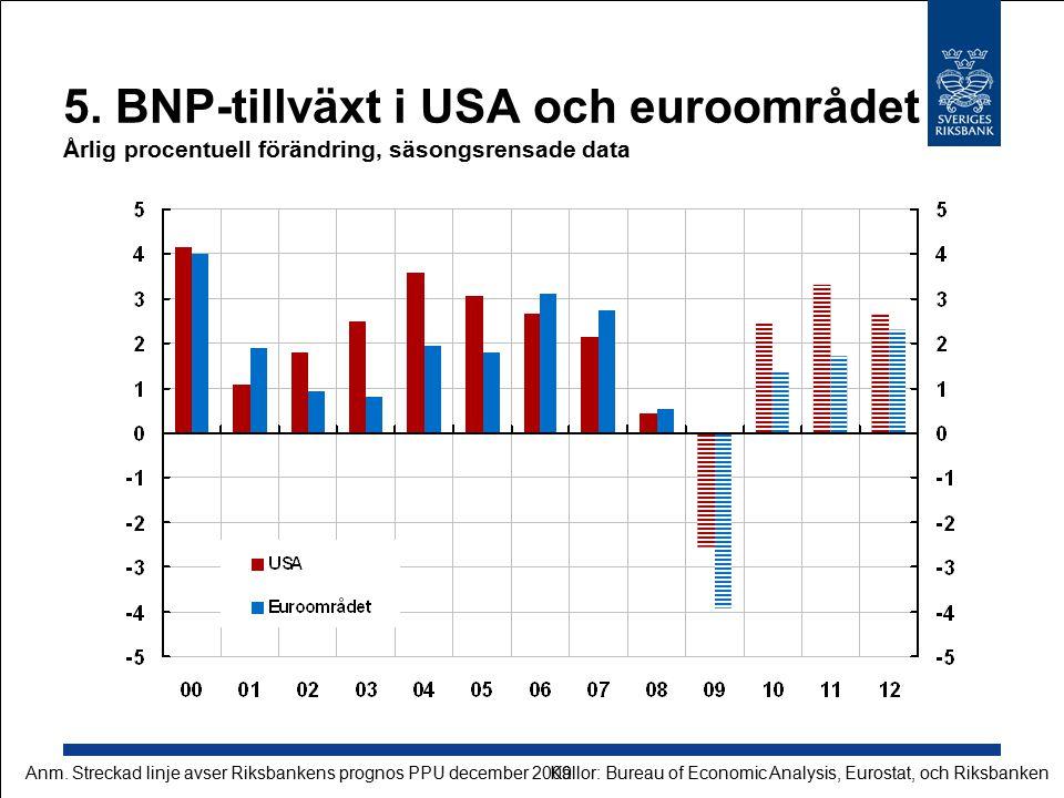 5. BNP-tillväxt i USA och euroområdet Årlig procentuell förändring, säsongsrensade data Källor: Bureau of Economic Analysis, Eurostat, och RiksbankenA