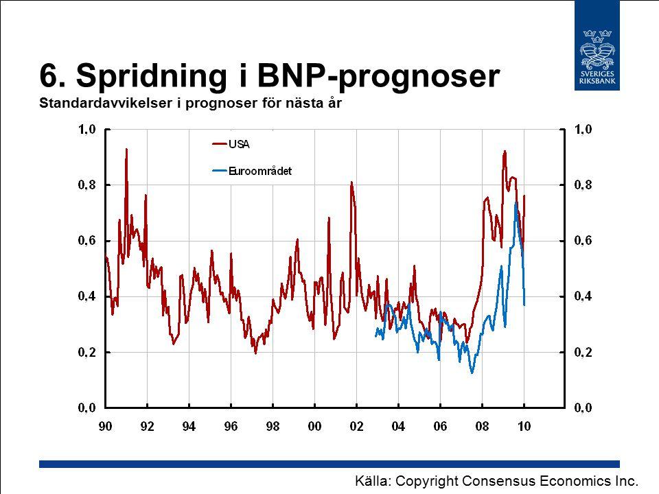 6. Spridning i BNP-prognoser Standardavvikelser i prognoser för nästa år Källa: Copyright Consensus Economics Inc.