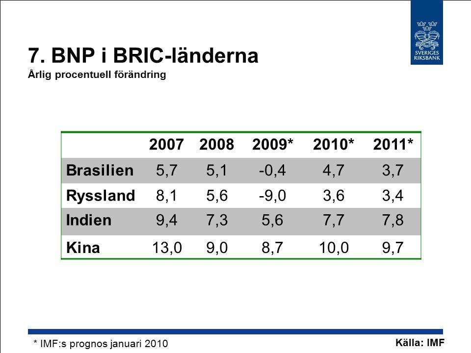 7. BNP i BRIC-länderna Årlig procentuell förändring 200720082009*2010*2011* Brasilien5,75,1-0,44,73,7 Ryssland8,15,6-9,03,63,4 Indien9,47,35,67,77,8 K