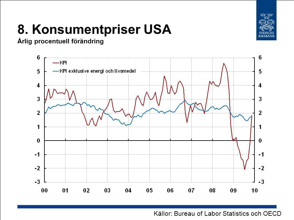 8. Konsumentpriser USA Årlig procentuell förändring Källor: Bureau of Labor Statistics och OECD