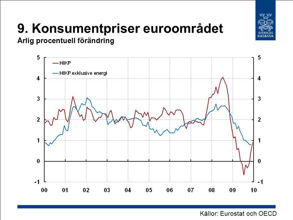 20.Inflation mätt med HIKP Årlig procentuell förändring Källor: Eurostat, SCB och RiksbankenAnm.