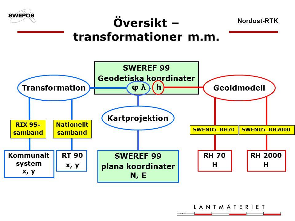Nordost-RTK Översikt – transformationer m.m.