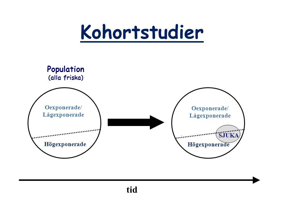 Kohortstudier Population (alla friska) tid Oexponerade/ Lågexponerade Högexponerade Oexponerade/ Lågexponerade Högexponerade SJUKA