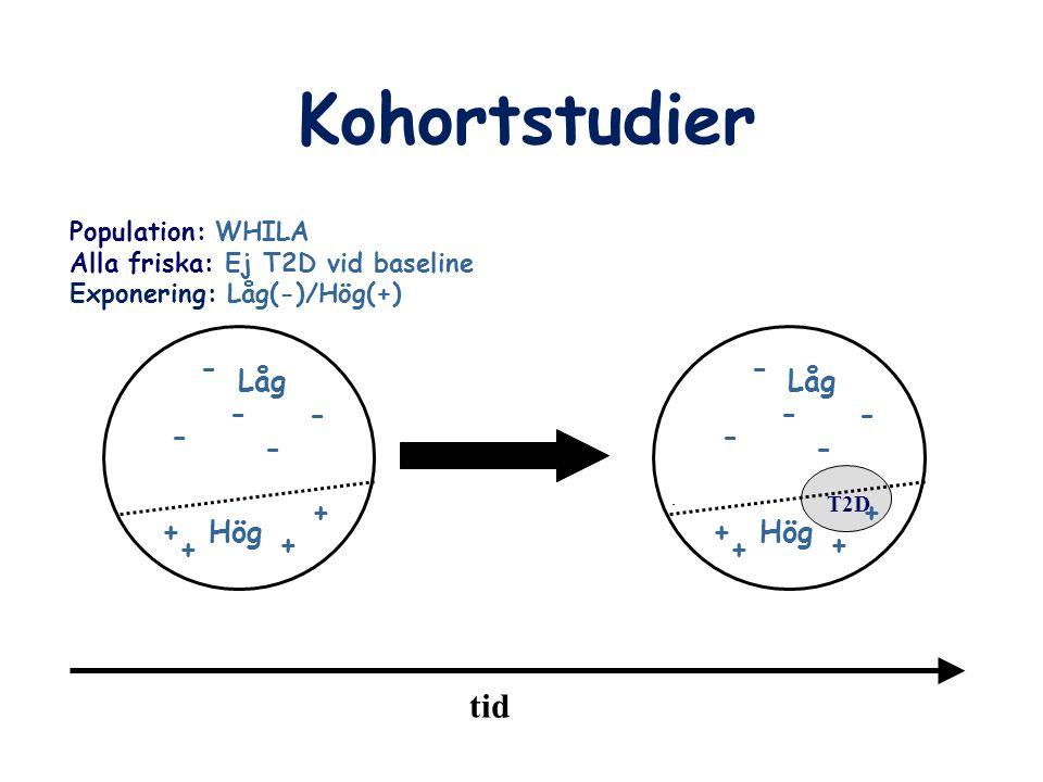 Kohortstudier Population: WHILA Alla friska: Ej T2D vid baseline Exponering: Låg(-)/Hög(+) tid T2D - - - - - Låg Hög+ + + + - - - - - Låg Hög+ + + +