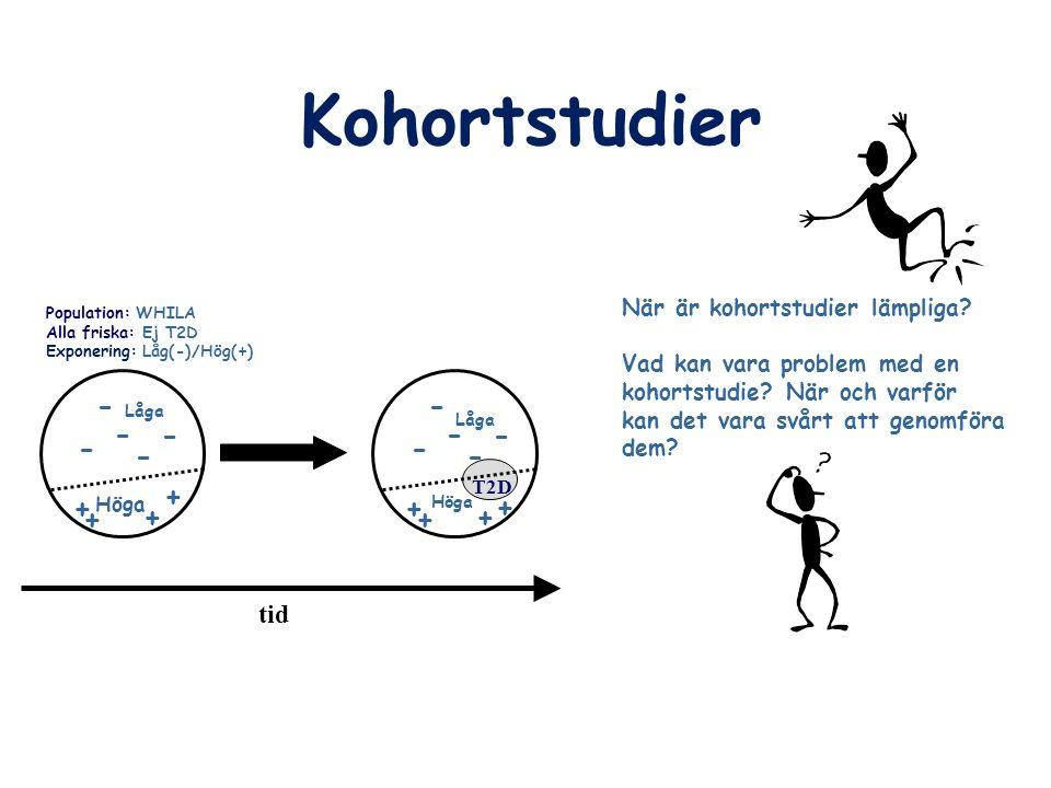 Kohortstudier Population: WHILA Alla friska: Ej T2D Exponering: Låg(-)/Hög(+) tid T2D - - - - - Låga Höga + + + + - - - - - Låga Höga + + + + När är k