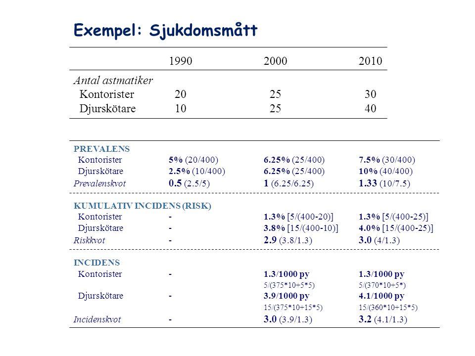 Exempel: Sjukdomsmått 199020002010 Antal astmatiker Kontorister 20 25 30 Djurskötare 10 25 40 PREVALENS Kontorister5% (20/400)6.25% (25/400)7.5% (30/4
