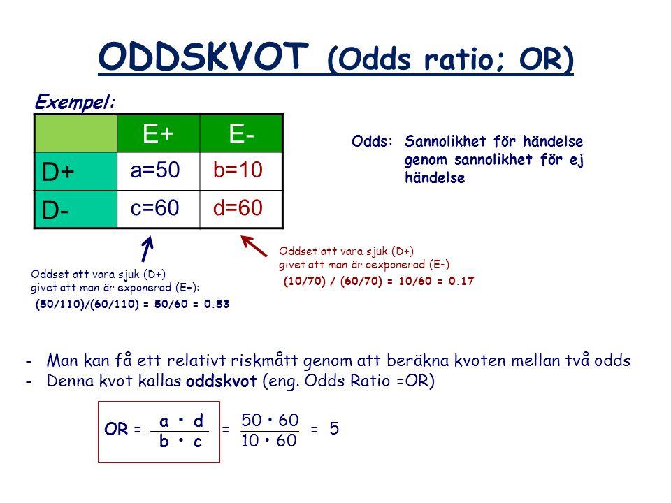 ODDSKVOT (Odds ratio; OR) E+E- D+ a=50 b=10 D- c=60 d=60 Odds: Sannolikhet för händelse genom sannolikhet för ej händelse Oddset att vara sjuk (D+) gi