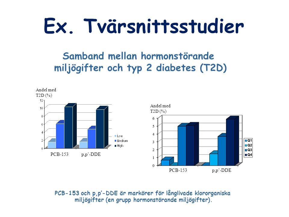 Ex. Tvärsnittsstudier Samband mellan hormonstörande miljögifter och typ 2 diabetes (T2D) PCB-153 och p,p'-DDE är markörer för långlivade klororganiska